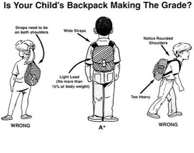 Proper Backpack Setup